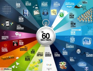 İnternette 60 Saniyede Neler Oluyor