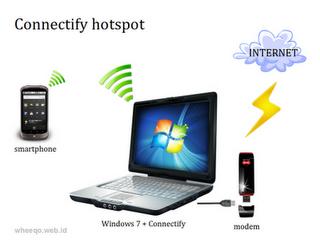 3G Modeminizin İnternetini Dağıtın